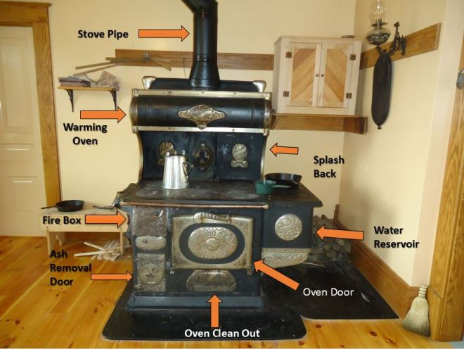 A labeled photo of a stove.